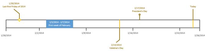 Visio timelines