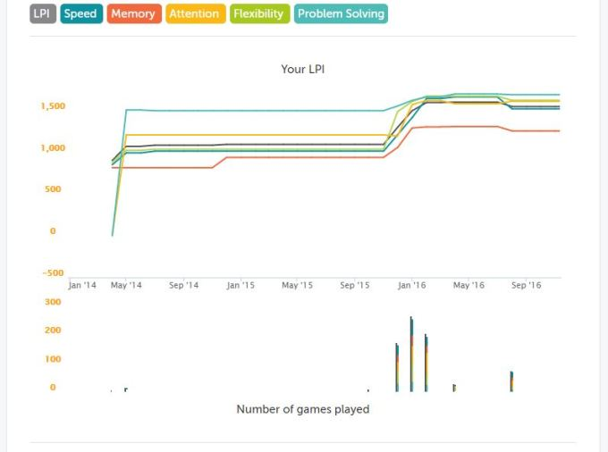 My lumosity stats LPI